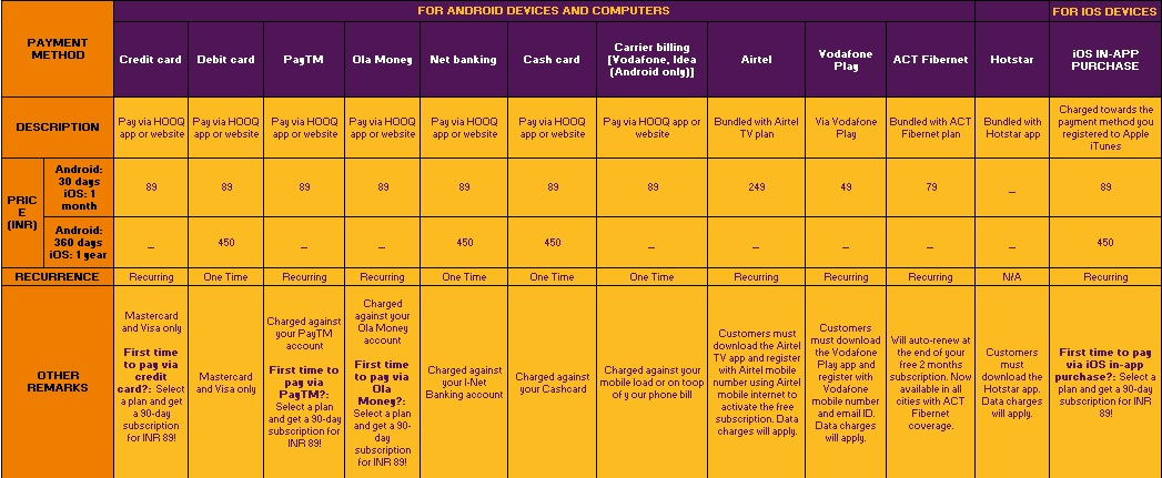 Hooq Subscription Plans & Offers