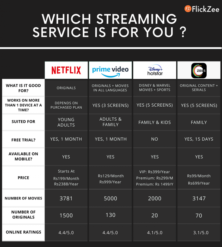 FlickZee Streaming Services Infographic - Netflix, Amazon Prime, Disney Hotstar Plus, Zee5